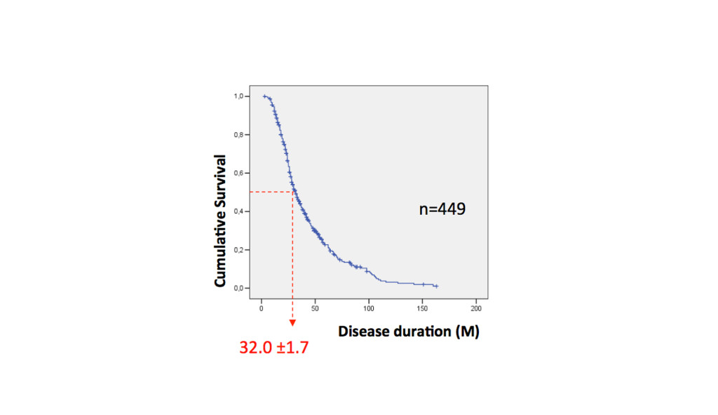 Courbe de survie de patient atteint de LSA