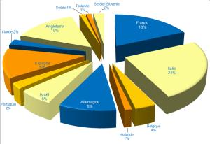 Répartition abstracts par pays